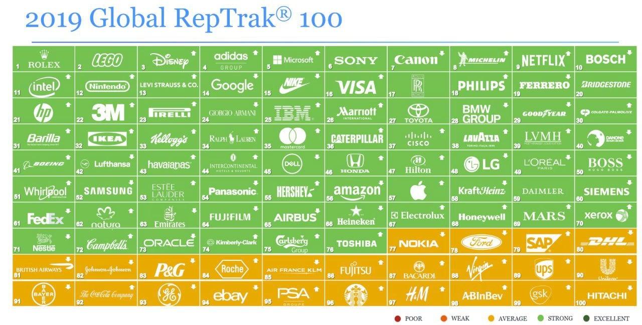 Google выпал из топ-10 компаний с лучшей репутацией. Facebook не попал даже в первую сотню