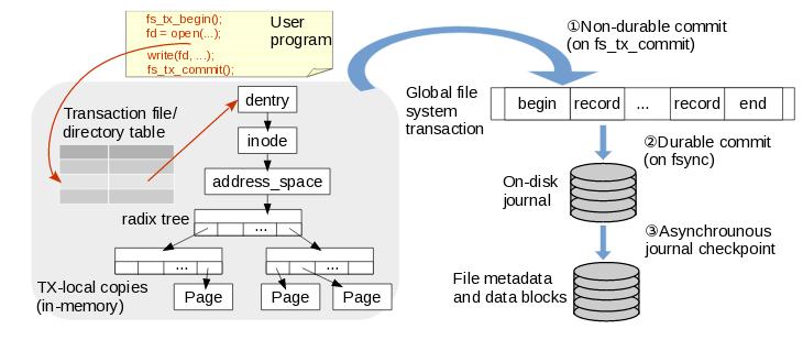 В Техасе разработали новую файловую систему для Linux