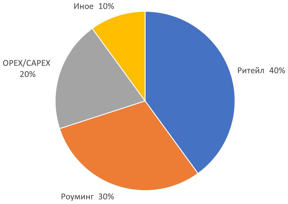 Content Rreview: пандемия обошлась российским операторам в 30 миллиардов рублей