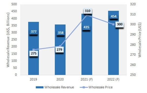 Средняя мировая цена смартфонов в 2021 г. повысится до $310