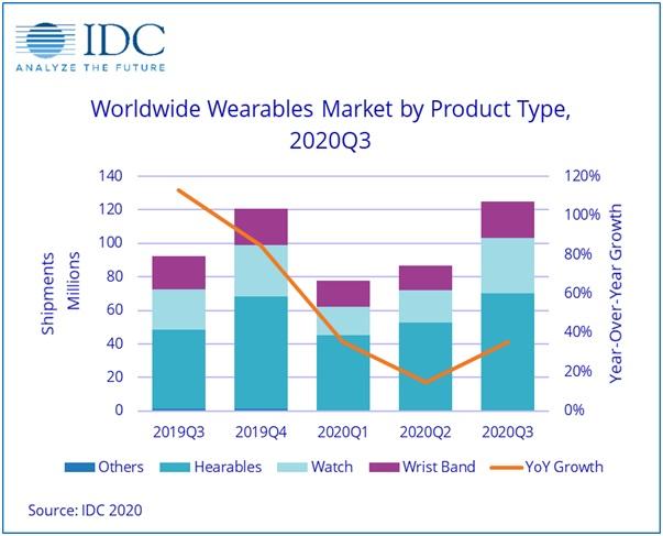 Мировой рынок носимой электроники показал отличный рост в третьем квартале