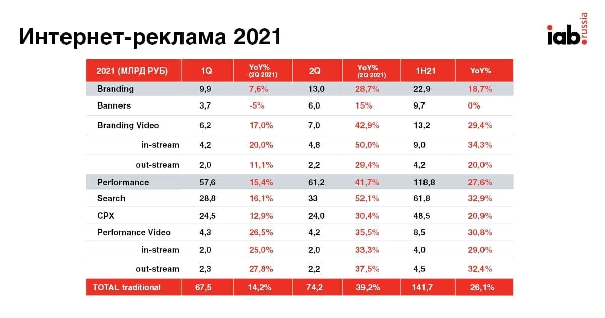 Объем рынка диджитал-рекламы составил 141,7 млрд запервое полугодие