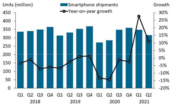 Canalys объявил итоги второго квартала на рынке смартфонов