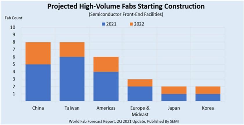 В мире наблюдается бум строительства новых микропроцессорных фабрик