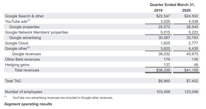 Рост рекламных доходов Alphabet замедлился