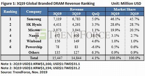 Производители DRAM-памяти отчитались о росте выручки в III квартале 2019 г.