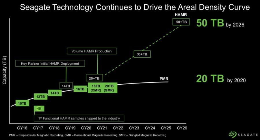 Seagate вот-вот выпустит HDD на 20 и 50 терабайт