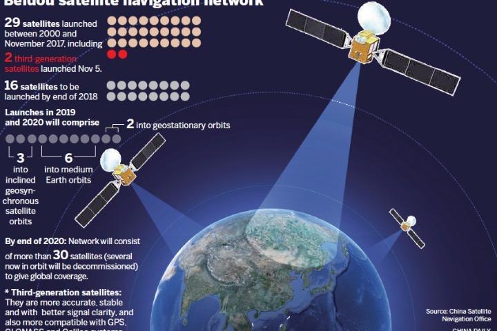 Китай официально запустил собственную глобальную навигационную систему