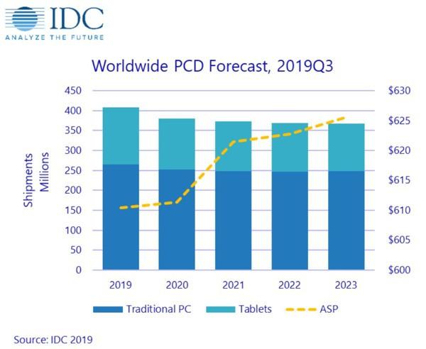IDC прогнозируют неравномерный рост для рынка ПК