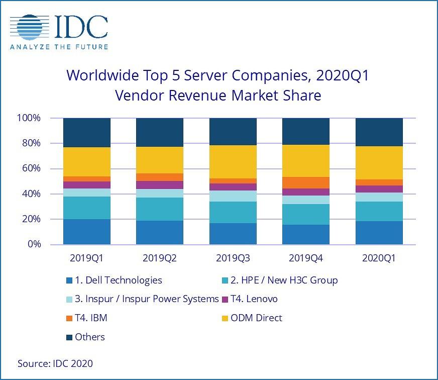 Рынок серверов упал после кратковременного роста