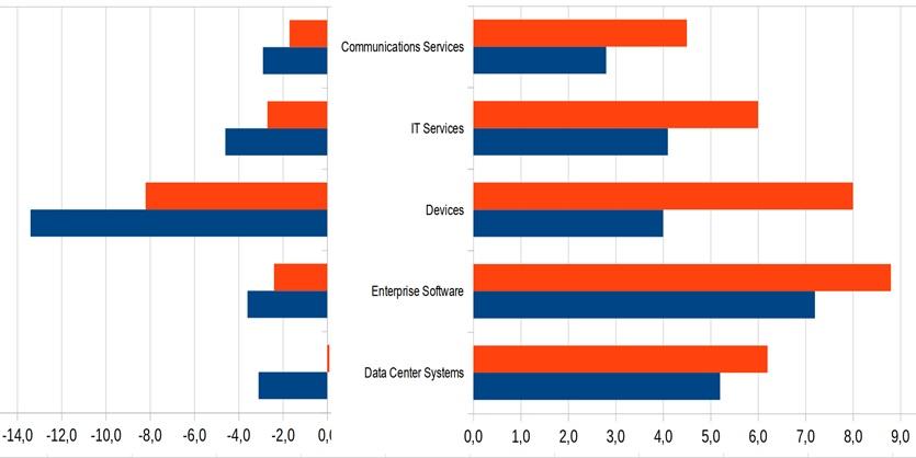 Gartner понижает прогноз мировых расходов на ИТ