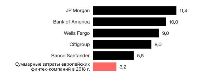 5 главных ИТ-тенденций в розничном банкинге